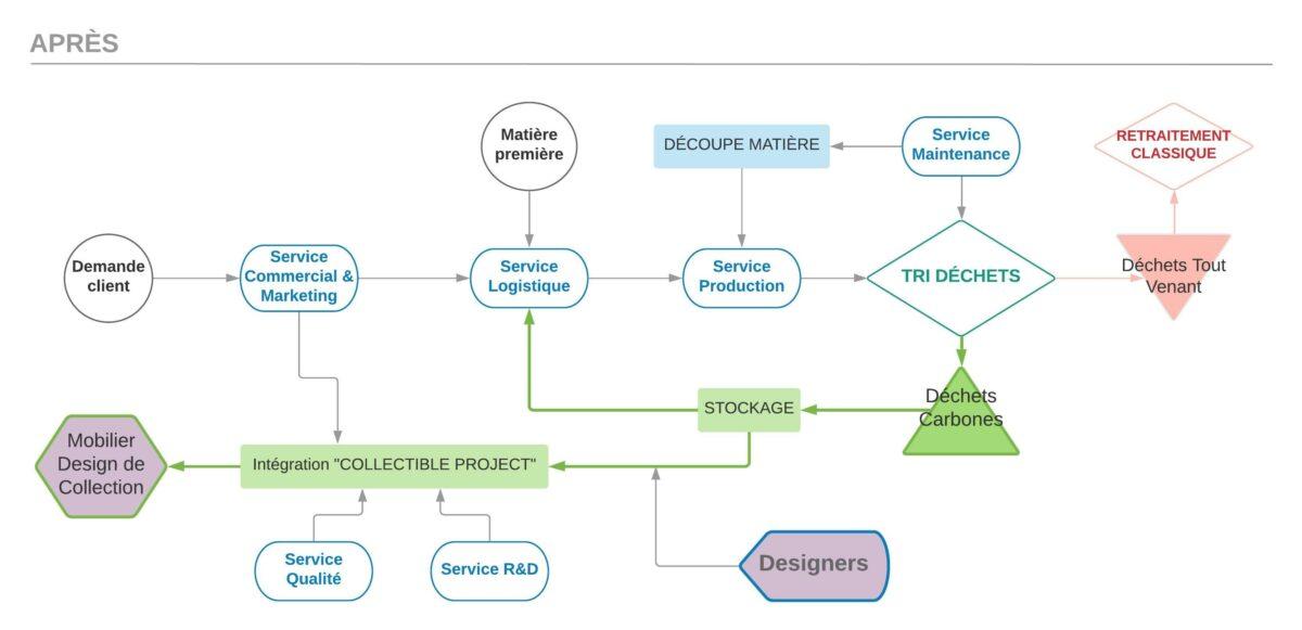 Schéma de visualisation des flux des matières dans l'usine de Nantes après le projet ColeopteR