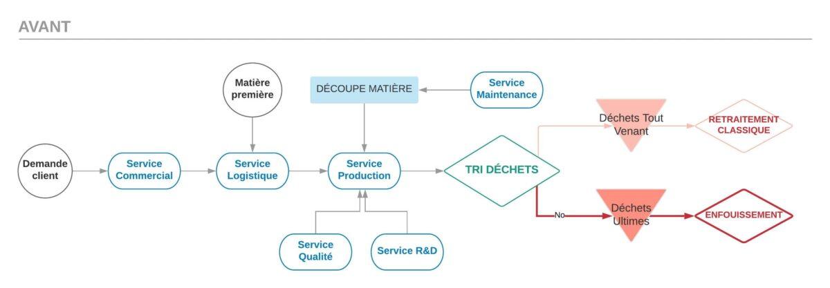 Schéma de visualisation des flux des matières dans l'usine de Nantes avant le projet ColeopteR