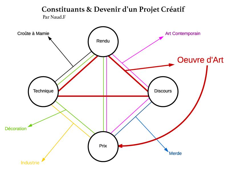 Read more about the article Constituants et devenir d'un projet créatif