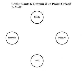 Présentation des 4 constituants principaux d'un projet créatif, pour Fred Naud