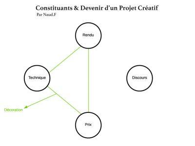 Schématisation des composants d'un projet créatif décoratif, pour Frédéric Naud