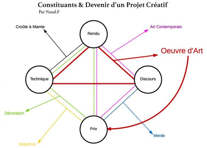 Schémas de présentation des différents composants possibles d'un projet créatif, d'après le sculpteur Frédéric Naud